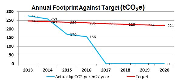 EICC Annual Footprint Vs Target