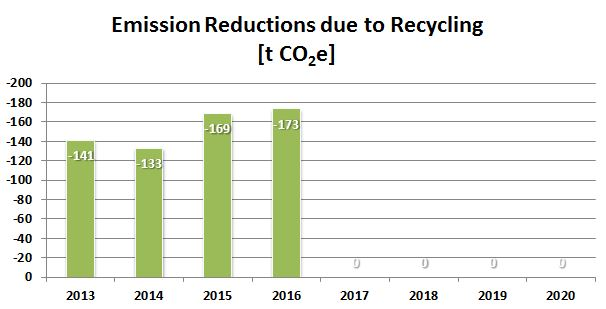 Emission Reductions due to Recycling