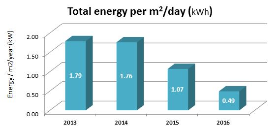 Total energy per m2 per day (kwh)