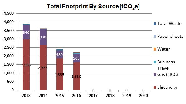 Total Footprint by Source (CO2e)