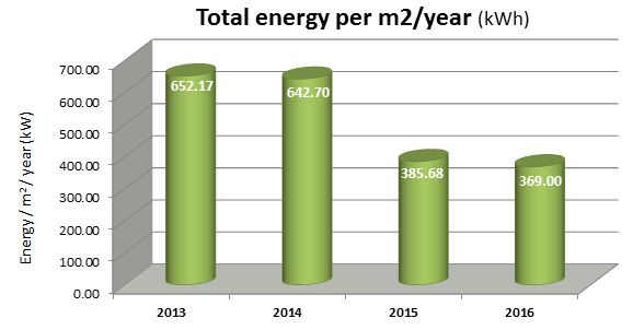Total energy per m2 per year (khh)