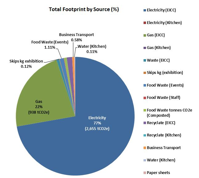 EICC Carbon Footprint by Source