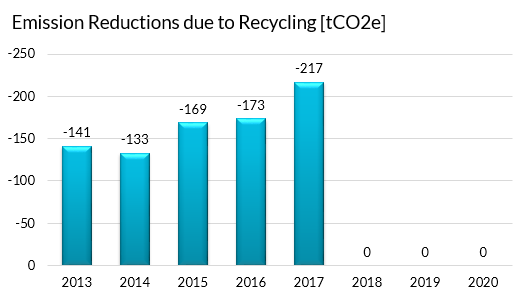 EICC Emission Reductions due to Recycling
