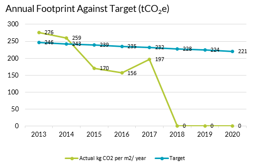 EICC Annual Footprint Against Target