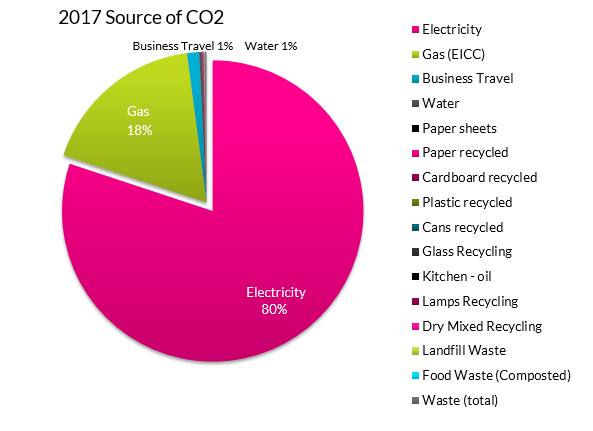 EICC Source of CO2