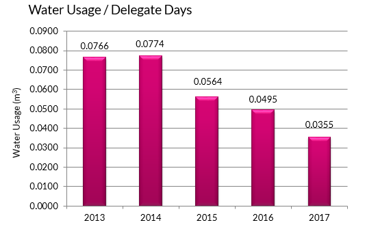 Water Usage per Delegate Days