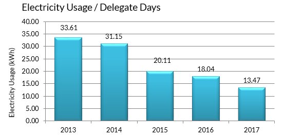 EICC Electricity Usage per Delegate Days