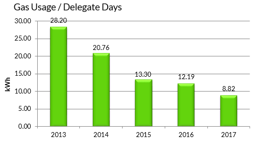EICC Gas Usage per Delegate Days